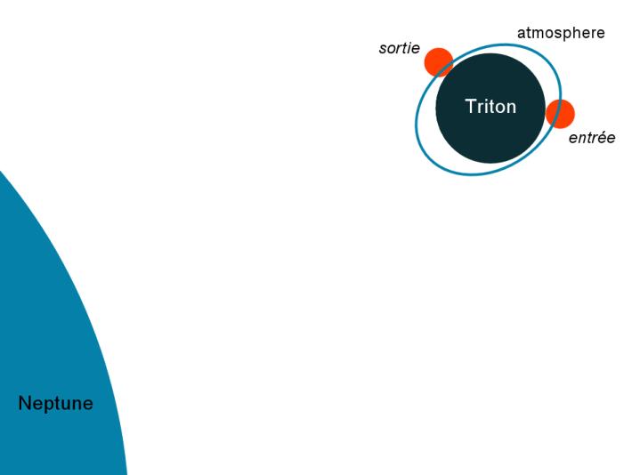 occultation_triton_schema.png